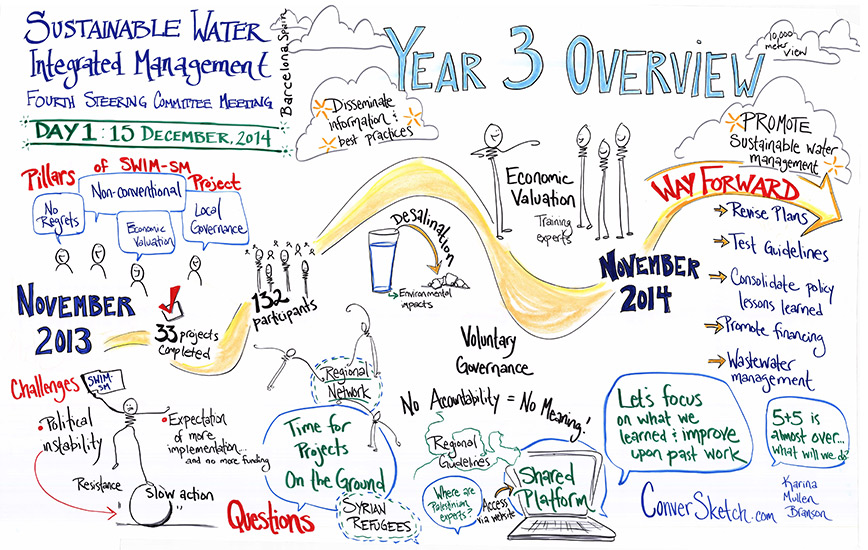 1--Day-1-Year-3-Overview.jpg